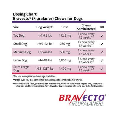 Bravecto Chews is administered every 12 weeks and available in 5 sizes for dogs 4.4 lbs to 123 lbs.