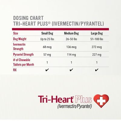 Ivermectin/Pyrantel is available in 3 sizes for 1 monthly dose: up to 25 lbs, 26-50 lbs & 51-100 lbs
